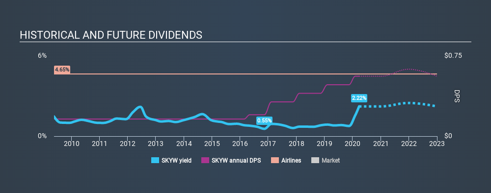 NasdaqGS:SKYW Historical Dividend Yield, March 25th 2020