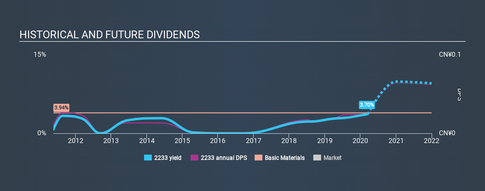 SEHK:2233 Historical Dividend Yield, March 18th 2020