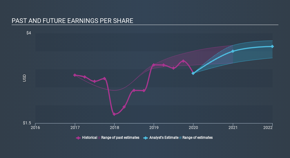 NYSE:SON Past and Future Earnings, March 25th 2020