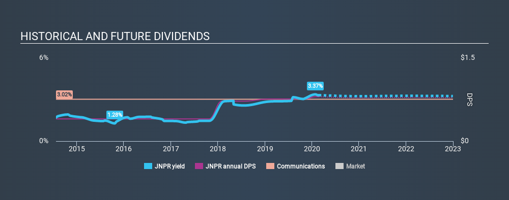 NYSE:JNPR Historical Dividend Yield, February 23rd 2020
