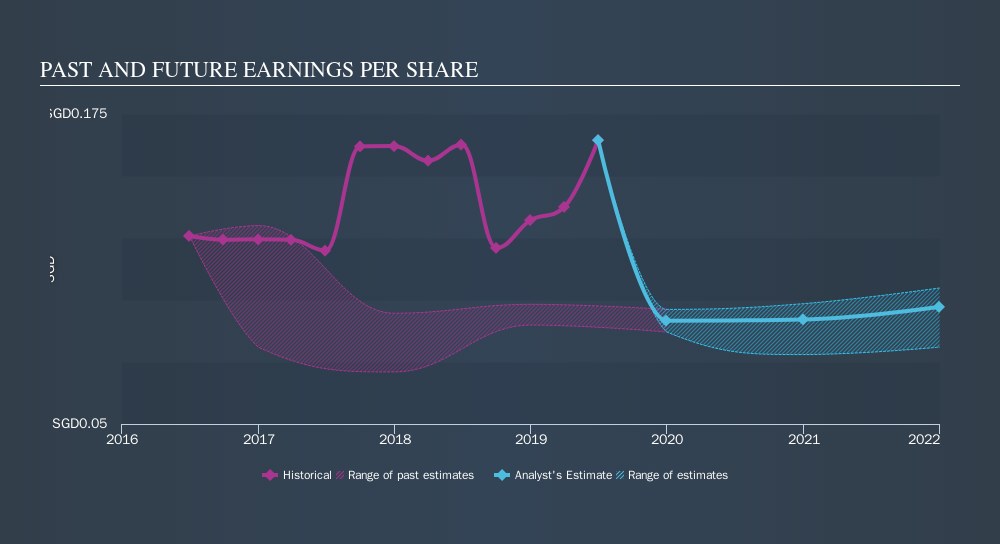 SGX:AU8U Past and Future Earnings, October 14th 2019