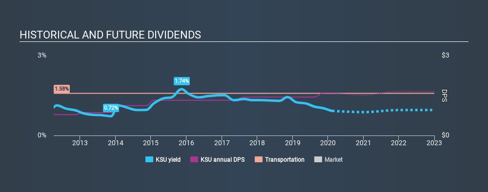 NYSE:KSU Historical Dividend Yield, February 14th 2020