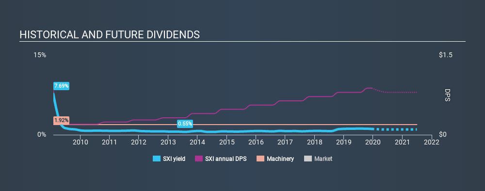 NYSE:SXI Historical Dividend Yield, December 17th 2019