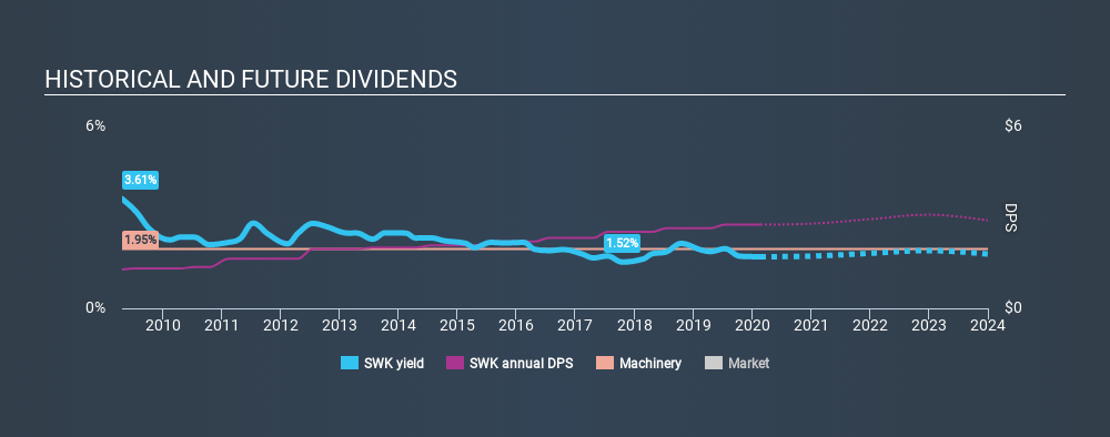 NYSE:SWK Historical Dividend Yield, February 21st 2020