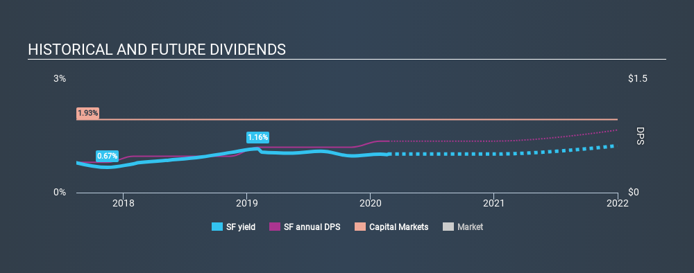 NYSE:SF Historical Dividend Yield, February 23rd 2020