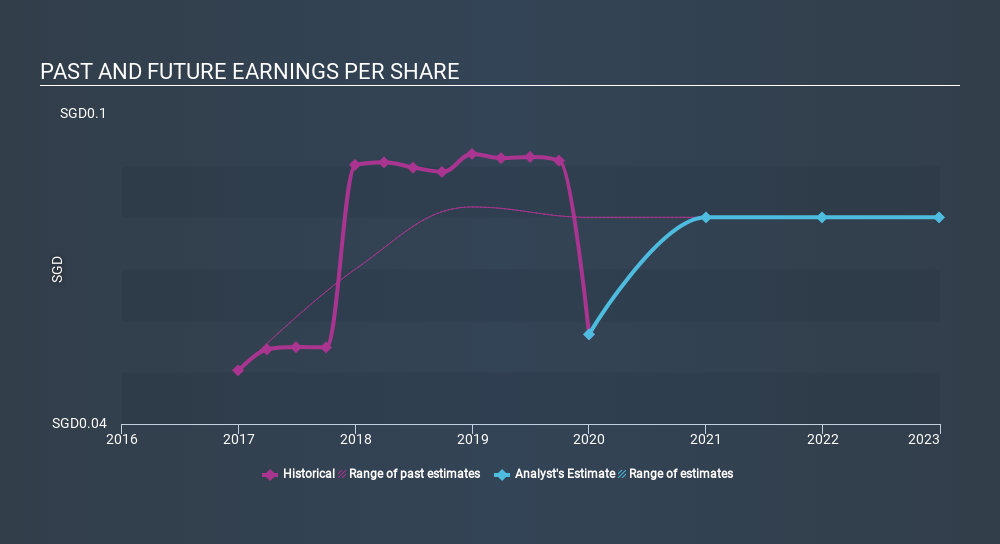 SGX:AW9U Past and Future Earnings, February 24th 2020