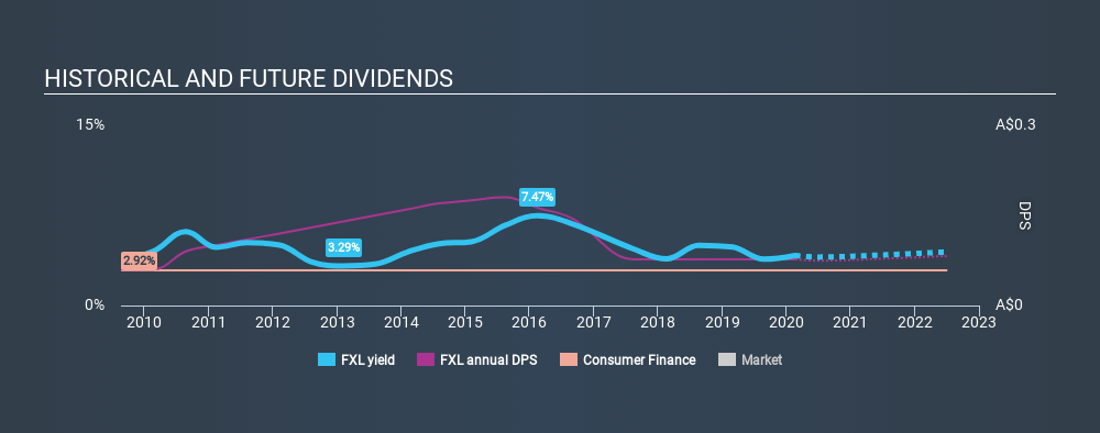 ASX:FXL Historical Dividend Yield, February 21st 2020