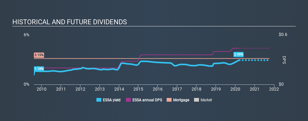 NasdaqGS:ESSA Historical Dividend Yield, March 8th 2020