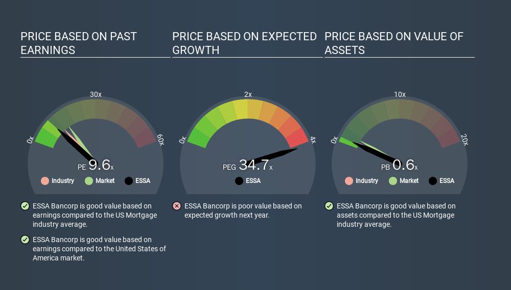 NasdaqGS:ESSA Price Estimation Relative to Market, March 13th 2020