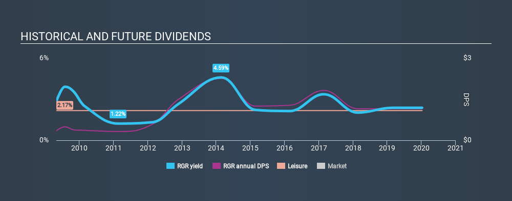 NYSE:RGR Historical Dividend Yield, January 8th 2020