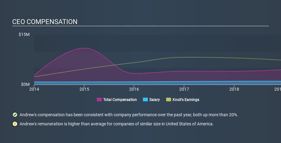 NYSE:KNL CEO Compensation, January 13th 2020