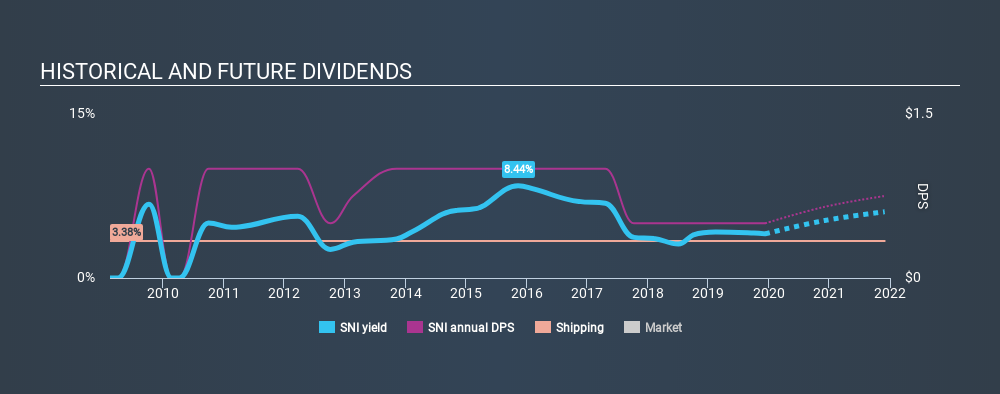 OB:SNI Historical Dividend Yield, December 11th 2019