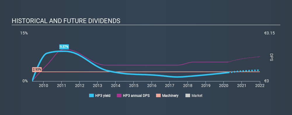 XTRA:HP3 Historical Dividend Yield March 26th 2020