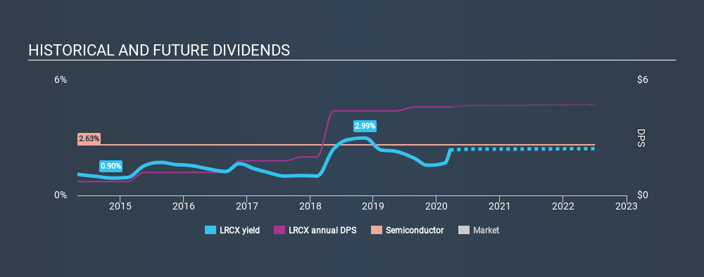 NasdaqGS:LRCX Historical Dividend Yield, March 19th 2020