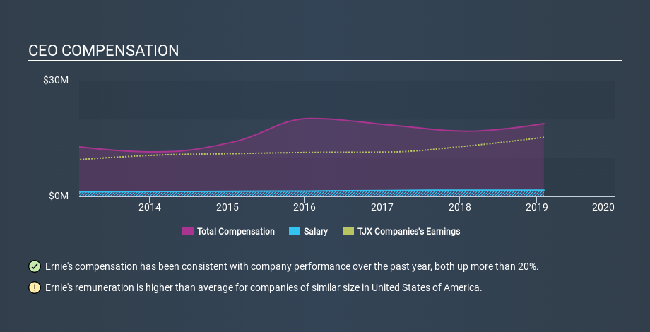 NYSE:TJX CEO Compensation, January 22nd 2020
