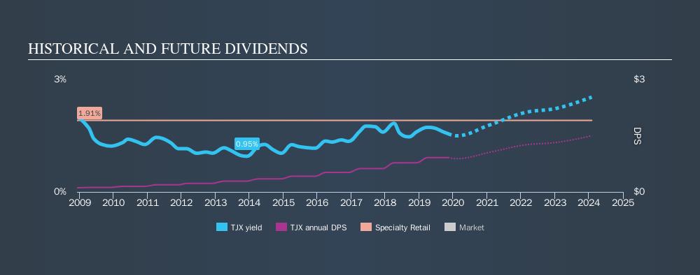 NYSE:TJX Historical Dividend Yield, November 9th 2019