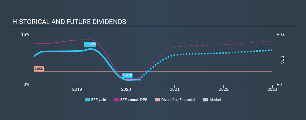 BIT:BFF Historical Dividend Yield April 9th 2020