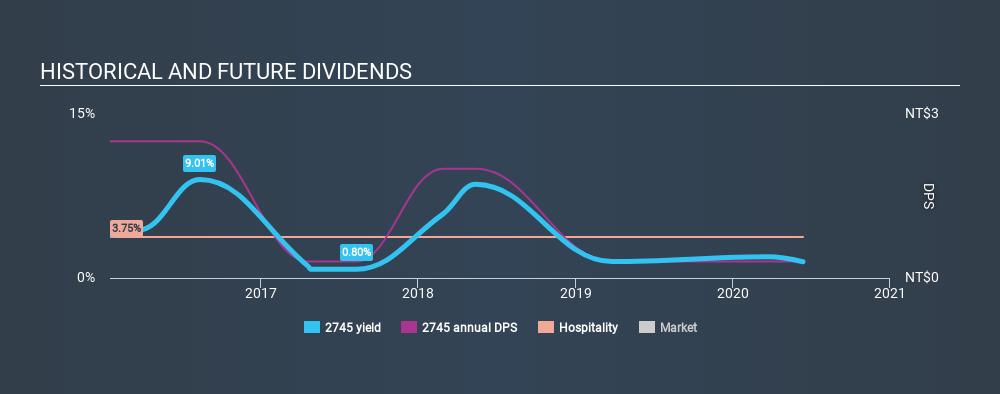 GTSM:2745 Historical Dividend Yield June 13th 2020