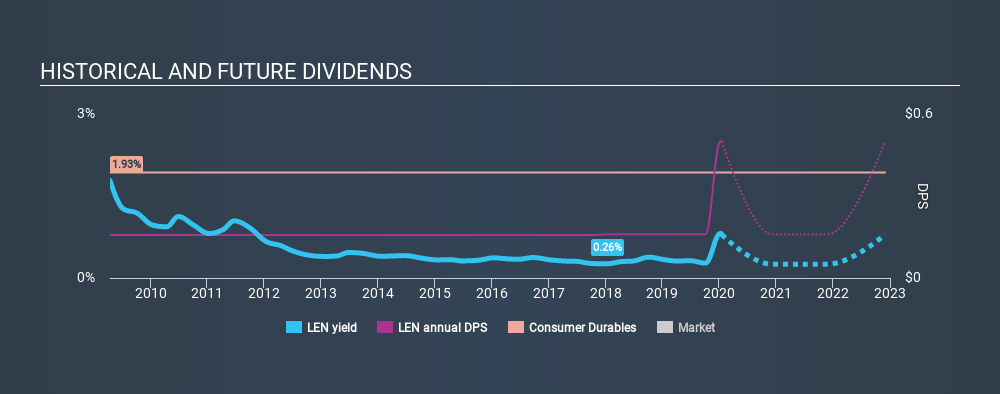 NYSE:LEN Historical Dividend Yield, January 18th 2020