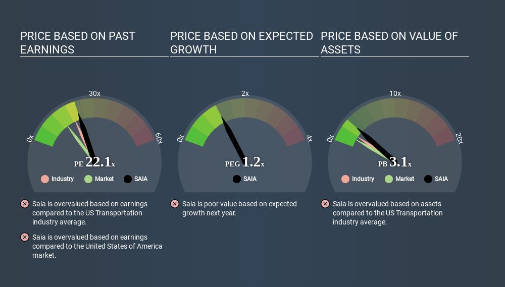 NasdaqGS:SAIA Price Estimation Relative to Market May 20th 2020