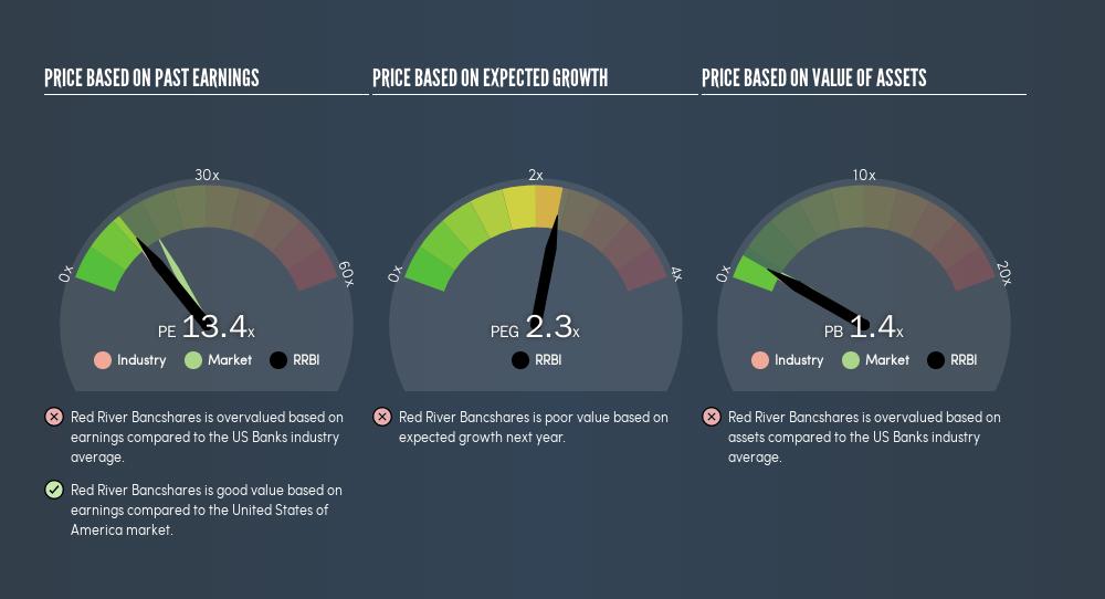 NasdaqGS:RRBI Price Estimation Relative to Market, August 6th 2019