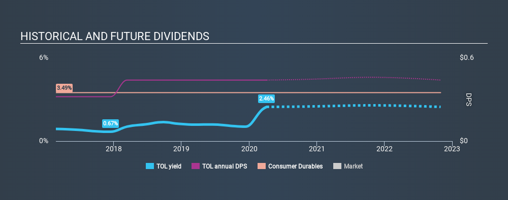 NYSE:TOL Historical Dividend Yield April 4th 2020