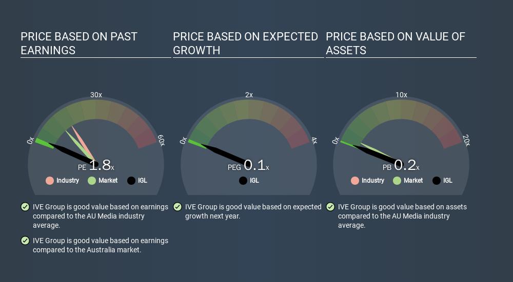ASX:IGL Price Estimation Relative to Market, March 25th 2020