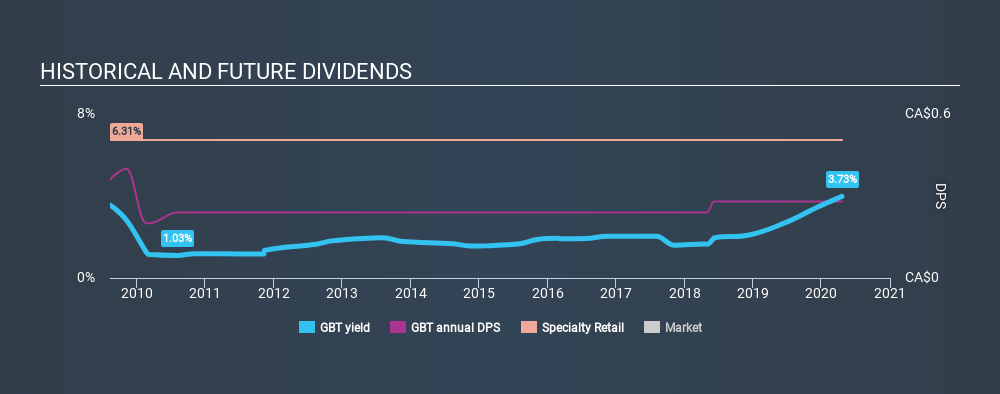 TSX:GBT Historical Dividend Yield April 20th 2020