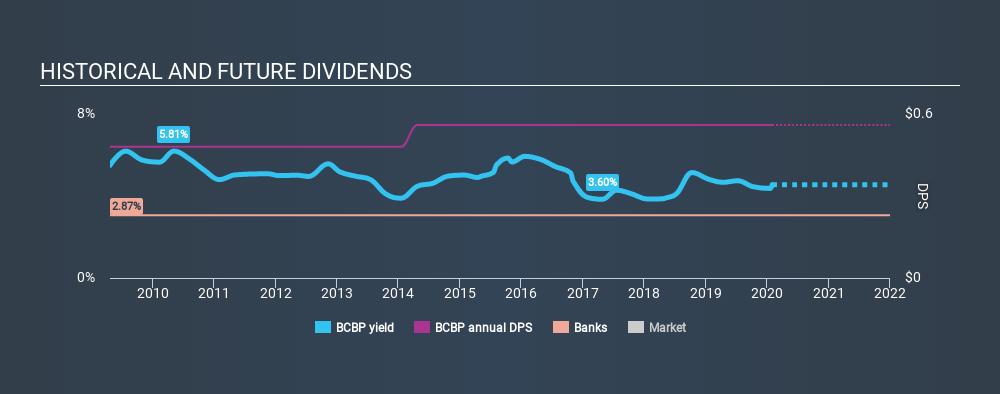 NasdaqGM:BCBP Historical Dividend Yield, February 1st 2020