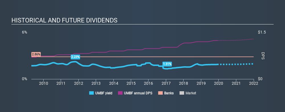 NasdaqGS:UMBF Historical Dividend Yield, December 5th 2019