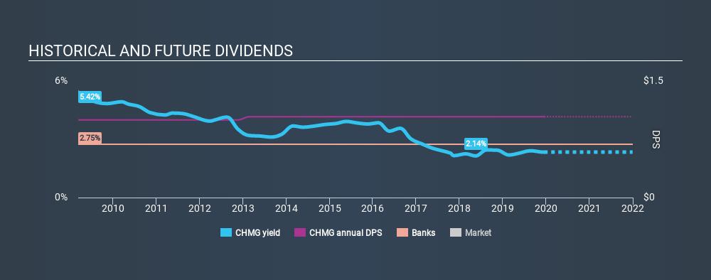 NasdaqGS:CHMG Historical Dividend Yield, December 16th 2019