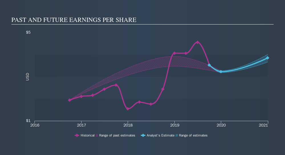 NasdaqGS:CHMG Past and Future Earnings, October 23rd 2019