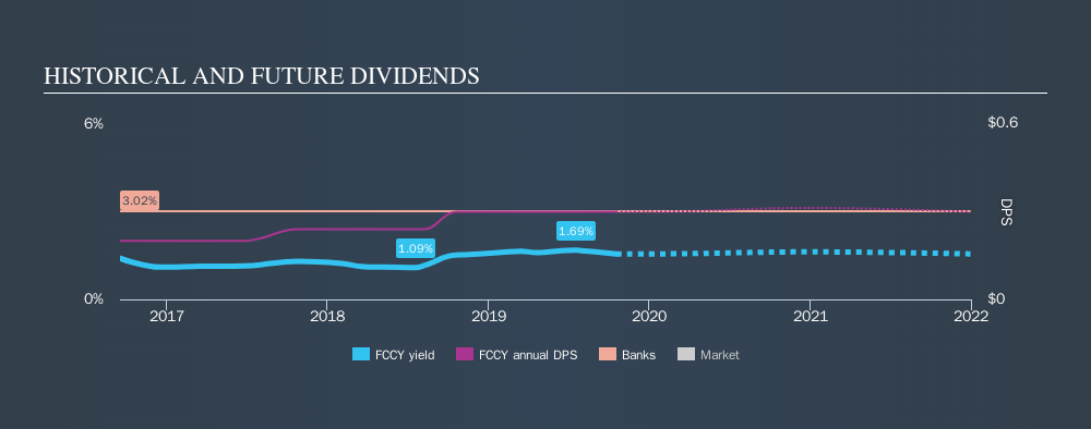 NasdaqGM:FCCY Historical Dividend Yield, October 18th 2019