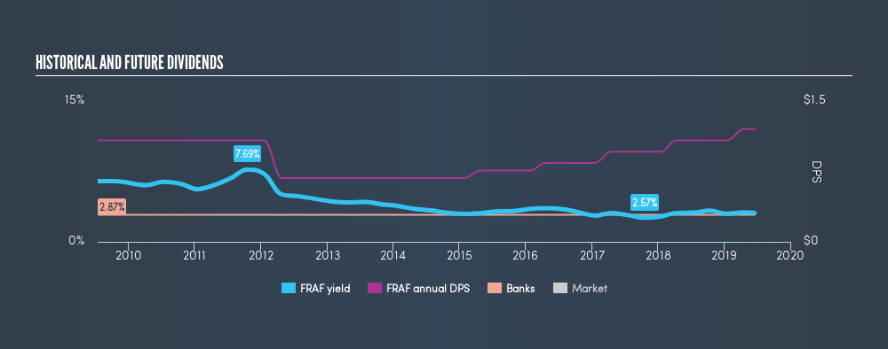 NasdaqCM:FRAF Historical Dividend Yield, June 18th 2019
