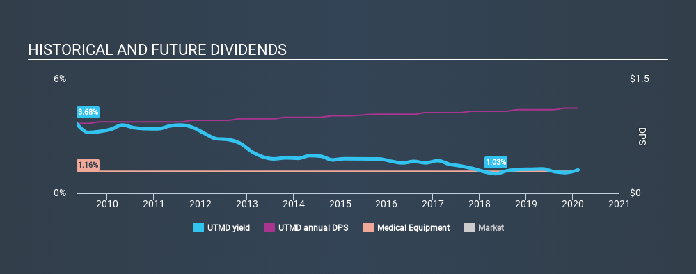 NasdaqGS:UTMD Historical Dividend Yield, February 11th 2020