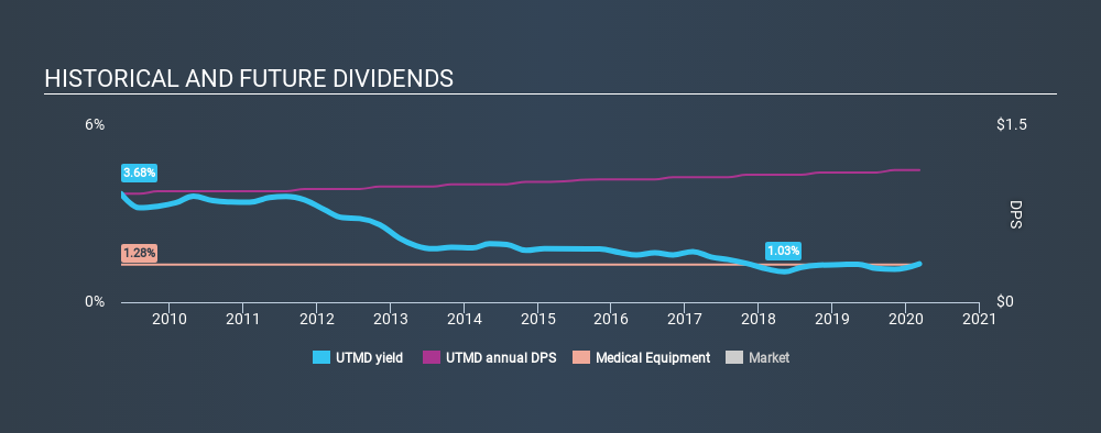 NasdaqGS:UTMD Historical Dividend Yield, March 7th 2020