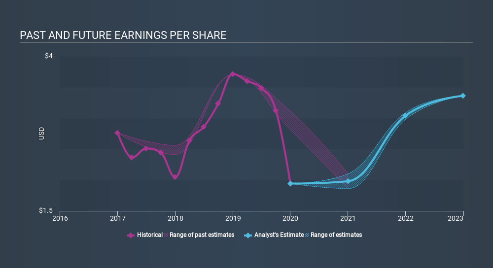 NYSE:SXT Past and Future Earnings, March 23rd 2020
