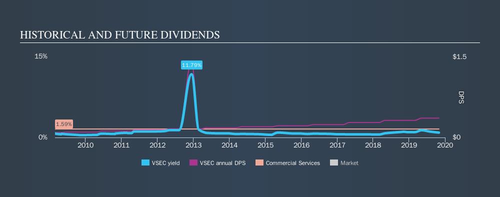 NasdaqGS:VSEC Historical Dividend Yield, October 31st 2019