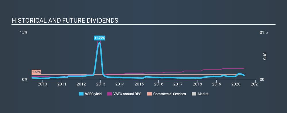 NasdaqGS:VSEC Historical Dividend Yield May 29th 2020