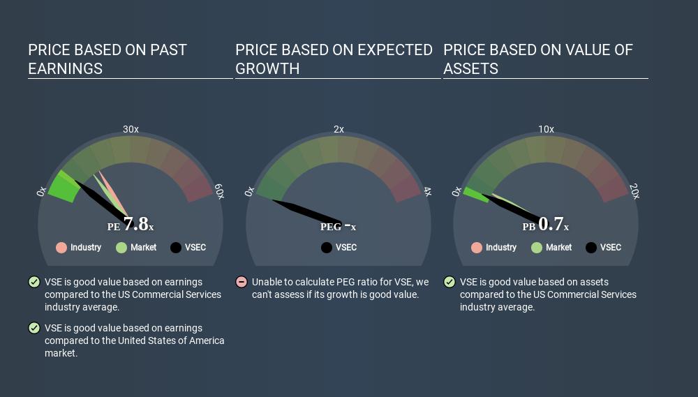 NasdaqGS:VSEC Price Estimation Relative to Market May 19th 2020