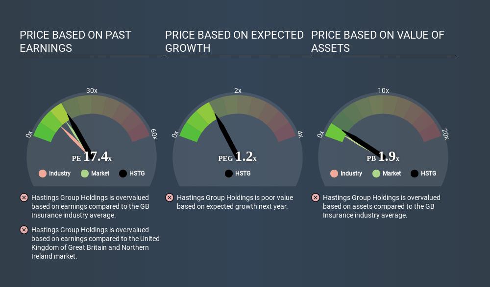 LSE:HSTG Price Estimation Relative to Market June 1st 2020