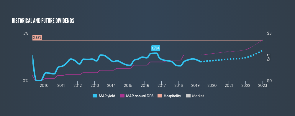 NasdaqGS:MAR Historical Dividend Yield, April 22nd 2019