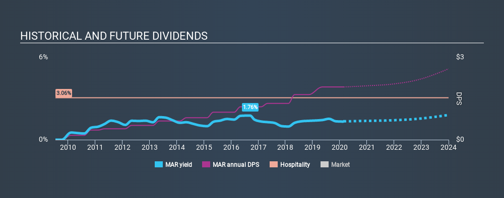 NasdaqGS:MAR Historical Dividend Yield, February 22nd 2020