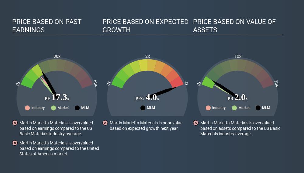 NYSE:MLM Price Estimation Relative to Market April 4th 2020