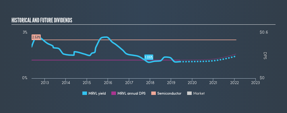 NasdaqGS:MRVL Historical Dividend Yield, May 28th 2019