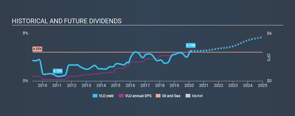 NYSE:VLO Historical Dividend Yield, February 18th 2020