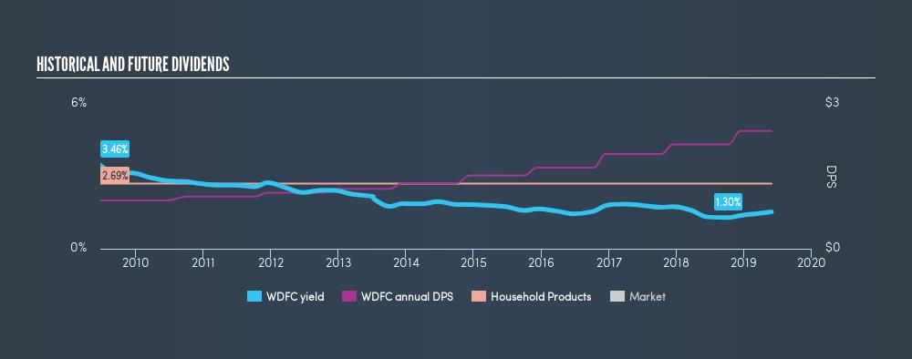 NasdaqGS:WDFC Historical Dividend Yield, May 29th 2019