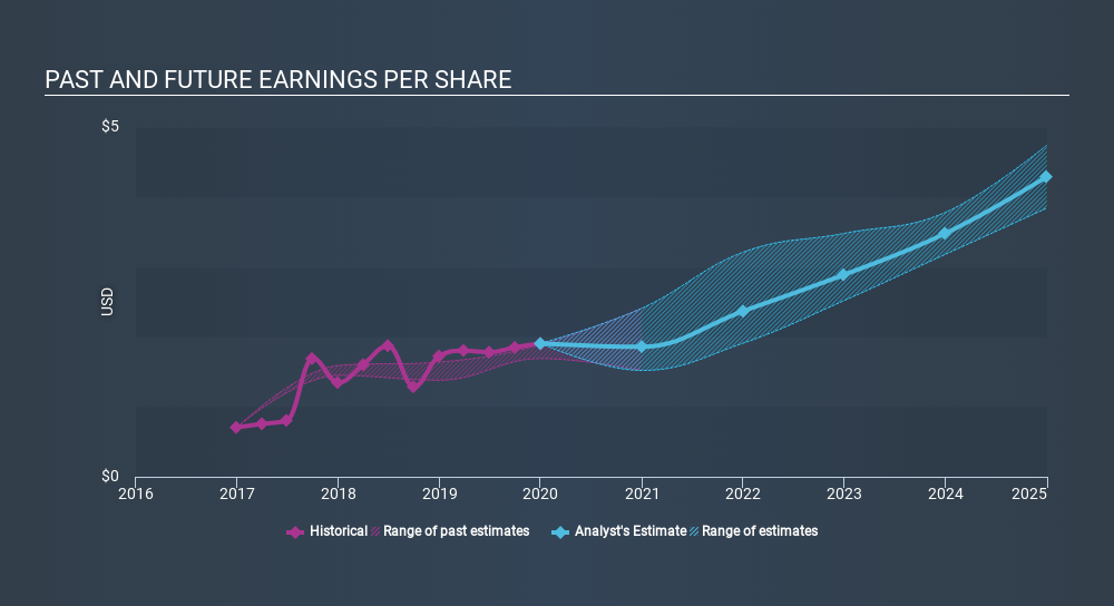NasdaqGS:MTCH Past and Future Earnings April 8th 2020