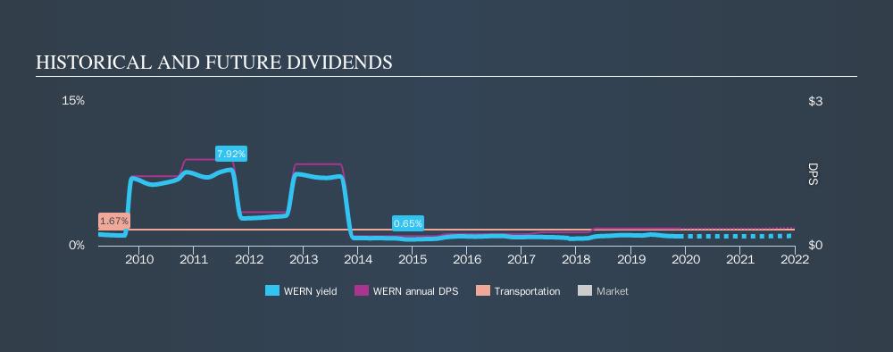 NasdaqGS:WERN Historical Dividend Yield, November 21st 2019