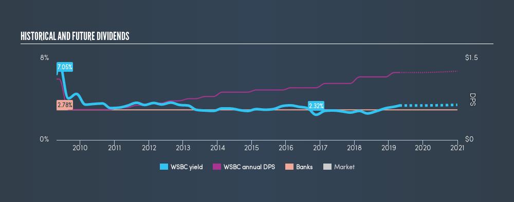 NasdaqGS:WSBC Historical Dividend Yield, April 23rd 2019